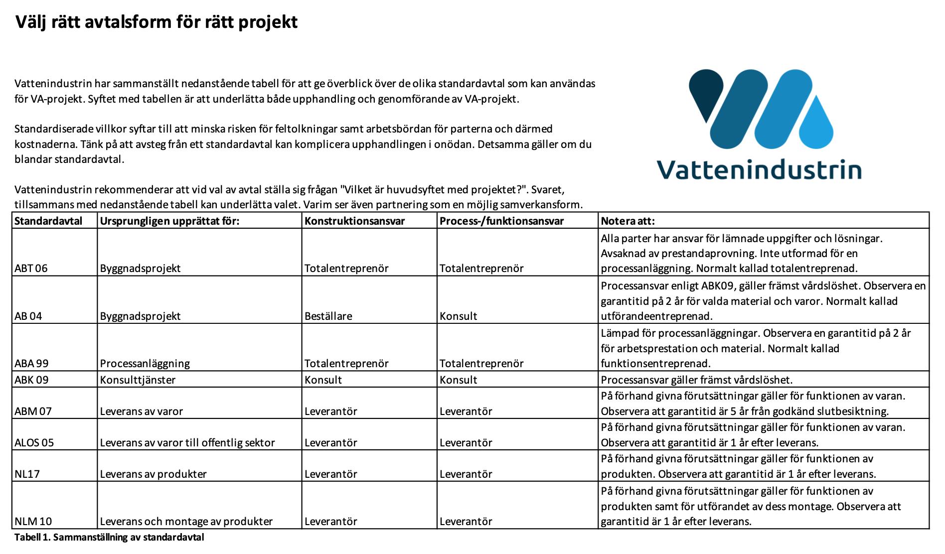Standardavtal Vattenindustrin